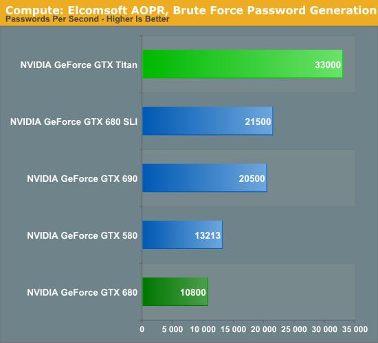 Titan's Compute Performance, Cont - NVIDIA's GeForce GTX