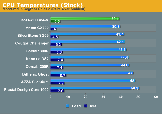 CPU Temperatures (Stock)