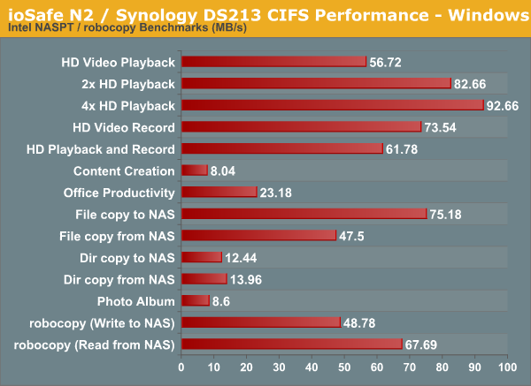 ioSafe N2 / Synology DS213 CIFS Performance - Windows