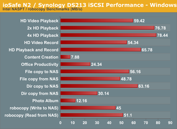 ioSafe N2 / Synology DS213 iSCSI Performance - Windows