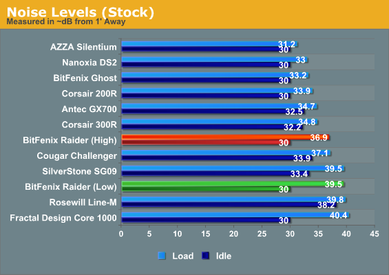 Noise Levels (Stock)