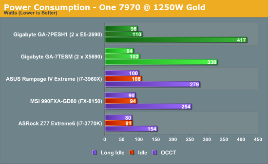 Power Consumption - One 7970 @ 1250W Gold