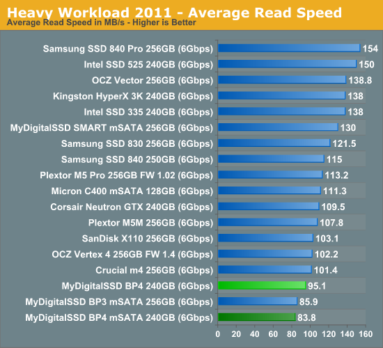 Heavy Workload 2011—Average Read Speed