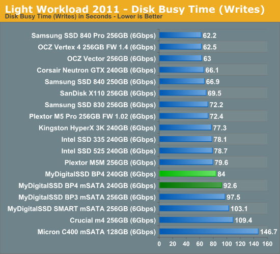 Light Workload 2011—Disk Busy Time (Writes)