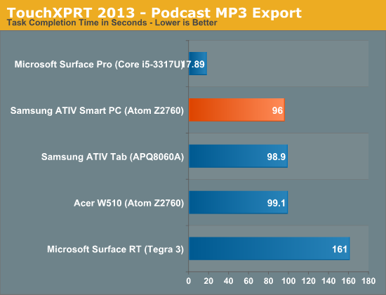 TouchXPRT 2013—Podcast MP3 Export