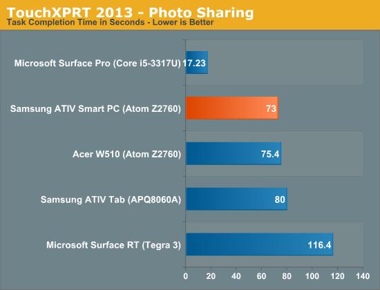 TouchXPRT 2013—Photo Sharing