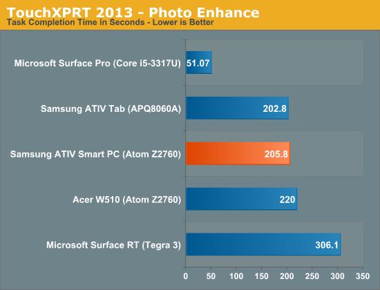 TouchXPRT 2013—Photo Enhance