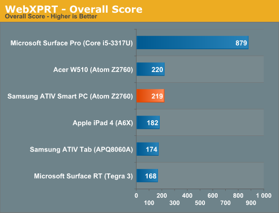 WebXPRT—Overall Score