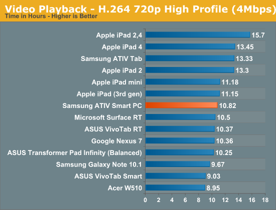 Video Playback—H.264 720p High Profile (4Mbps)