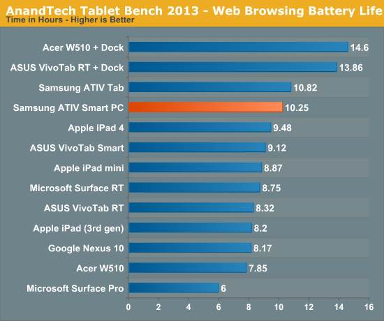 AnandTech Tablet Bench 2013—Web Browsing Battery Life