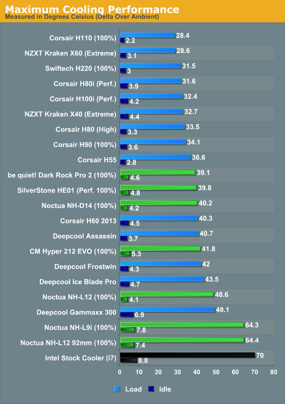 Silent Cooling Performance And Absolute Performance Cpu