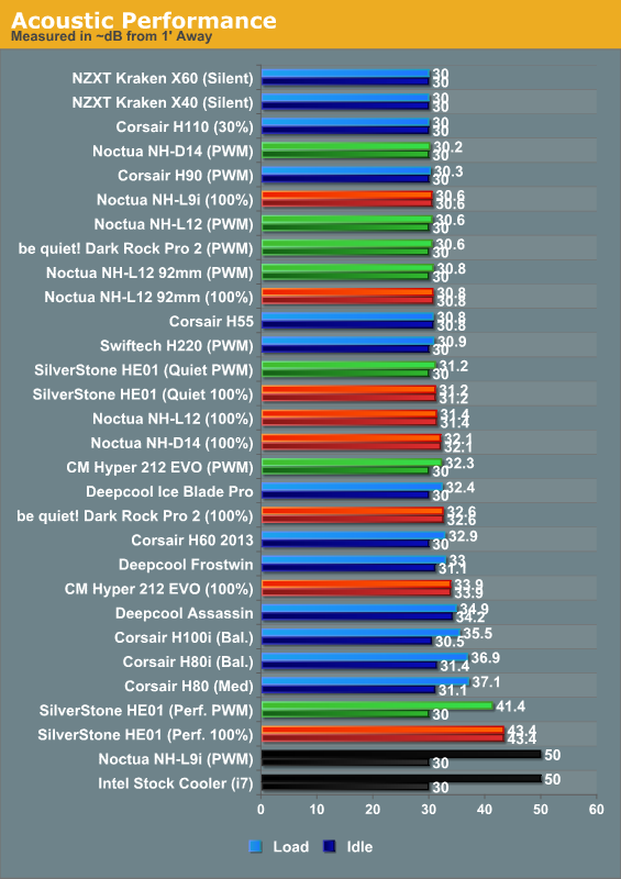 Performance Results - CPU Air Cooler Roundup: Six Coolers from