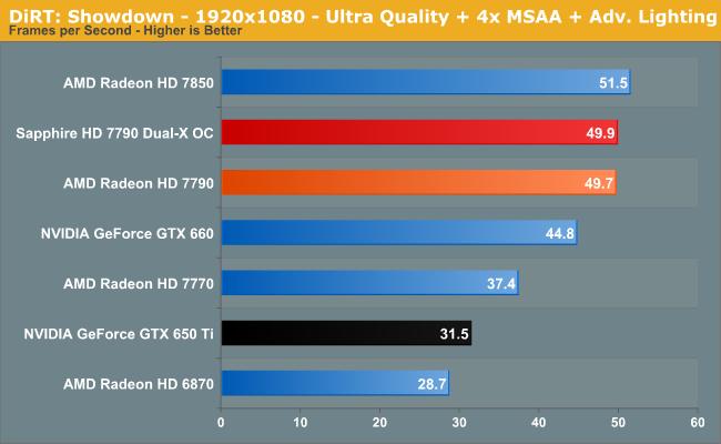DiRT: Showdown - 1920x1080 - Ultra Quality + 4x MSAA + Adv. Lighting