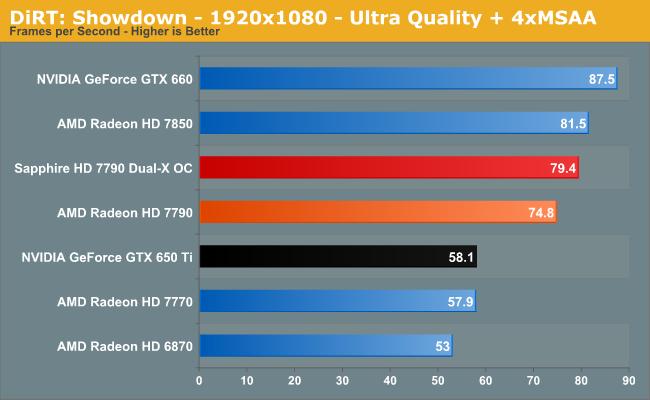 DiRT: Showdown - 1920x1080 - Ultra Quality + 4xMSAA