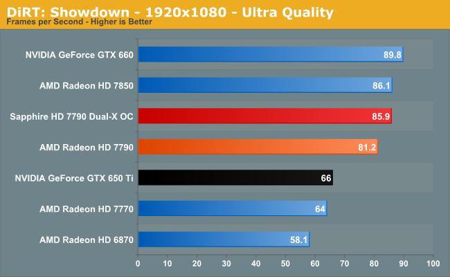 DiRT: Showdown - 1920x1080 - Ultra Quality