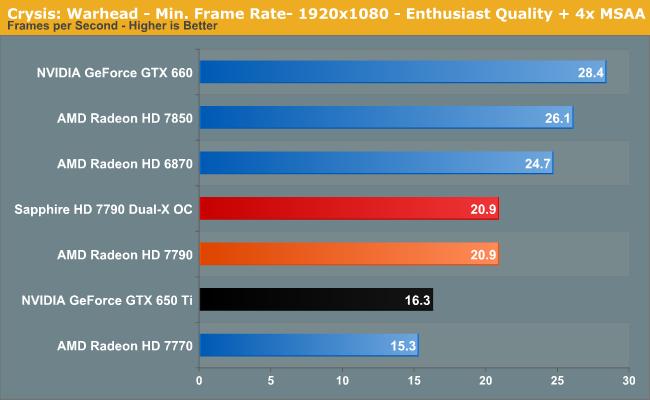 Crysis: Warhead - Min. Frame Rate- 1920x1080 - Enthusiast Quality + 4x MSAA
