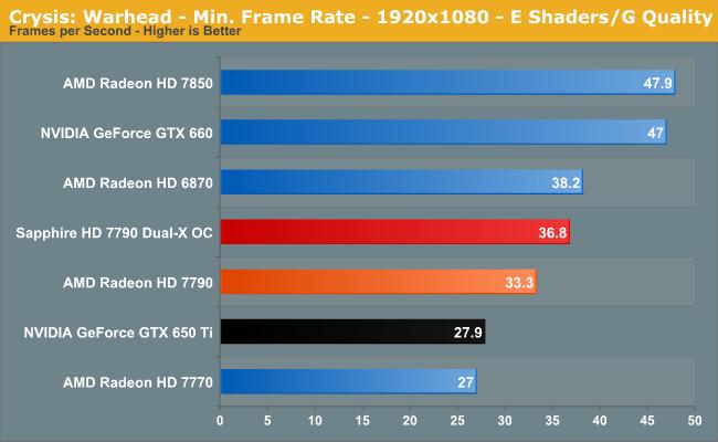 Crysis: Warhead - Min. Frame Rate - 1920x1080 - E Shaders/G Quality