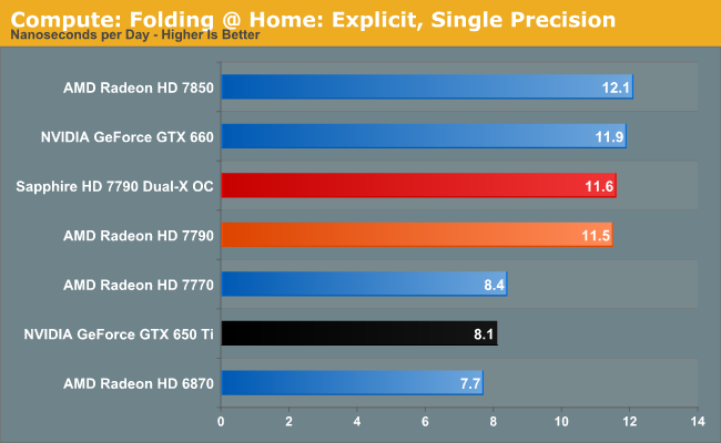 Compute Performance - AMD Radeon HD 7790 Review Feat  Sapphire: The