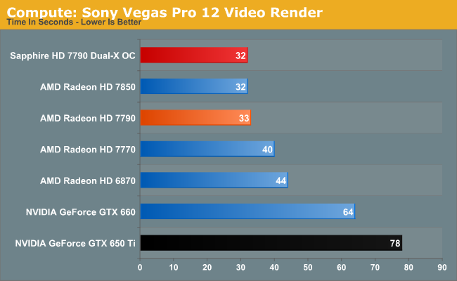 Compute: Sony Vegas Pro 12 Video Render