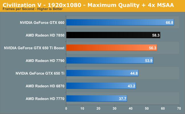Civilization V - 1920x1080 - Maximum Quality + 4x MSAA