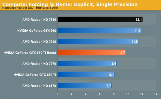 Compute: Folding @ Home: Explicit, Single Precision