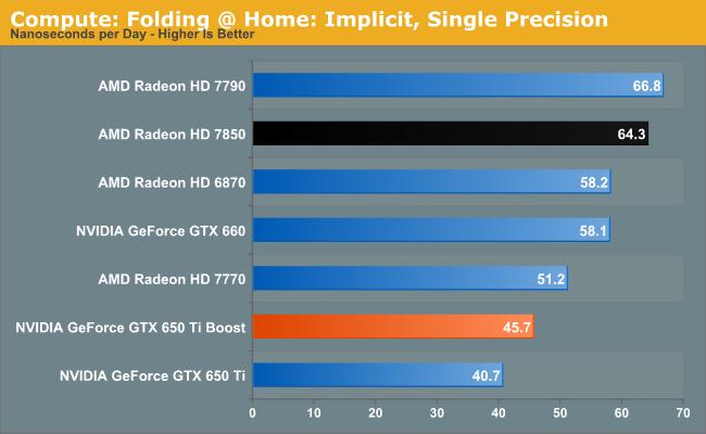 Compute: Folding @ Home: Implicit, Single Precision