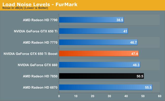 Load Noise Levels - FurMark