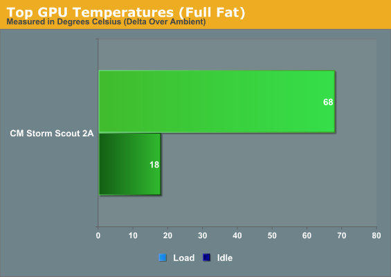 Top GPU Temperatures (Full Fat)