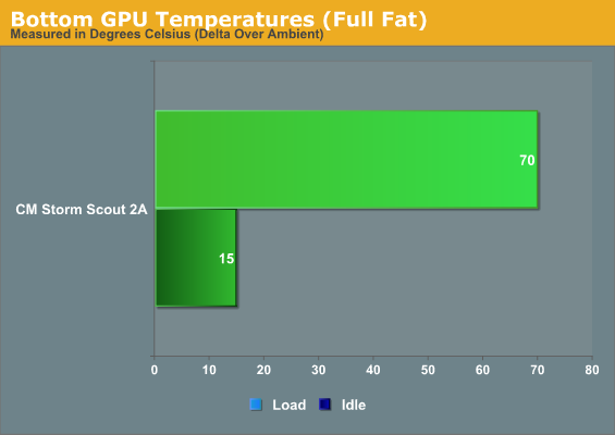 Bottom GPU Temperatures (Full Fat)