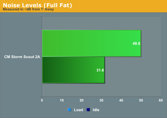 Noise Levels (Full Fat)