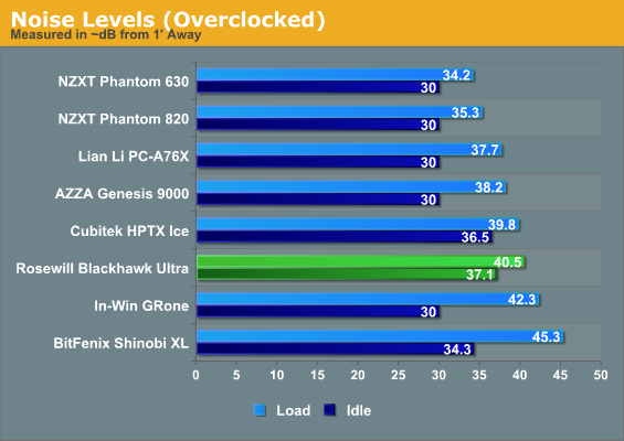 Noise Levels (Overclocked)