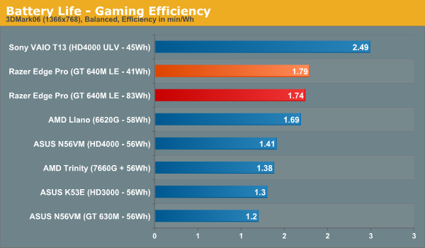 Battery Life - Gaming Efficiency