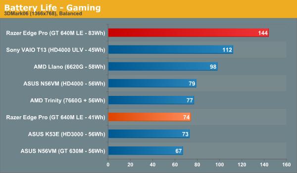 Battery Life - Gaming