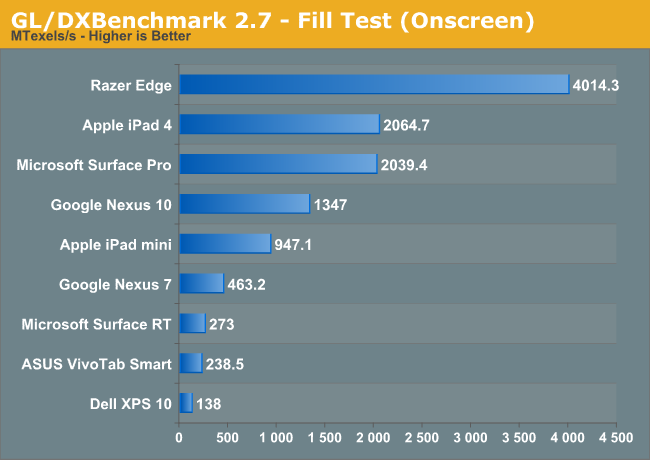 GL/DXBenchmark 2.7 - Fill Test (Onscreen)