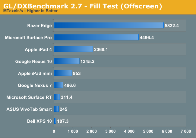 GL/DXBenchmark 2.7 - Fill Test (Offscreen)