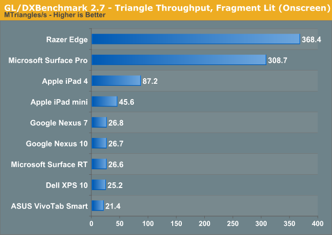 GL/DXBenchmark 2.7 - Triangle Throughput, Fragment Lit (Onscreen)