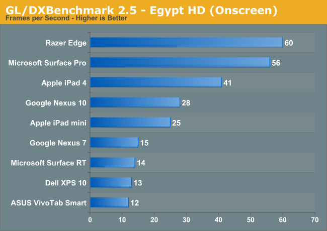 GL/DXBenchmark 2.5 - Egypt HD (Onscreen)