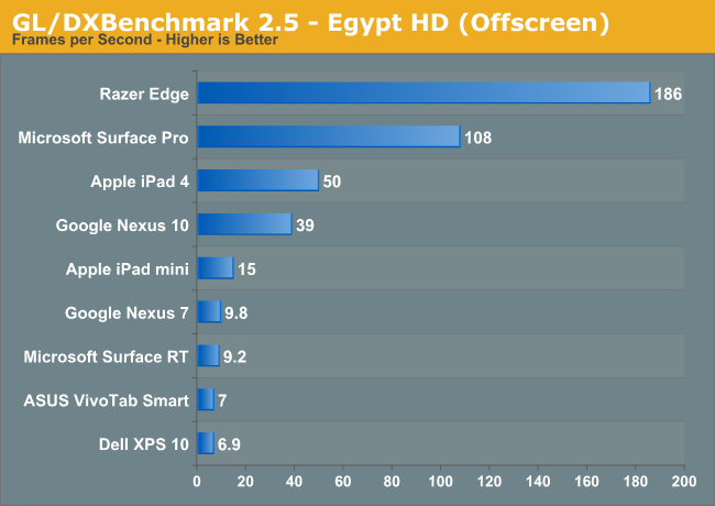 GL/DXBenchmark 2.5 - Egypt HD (Offscreen)