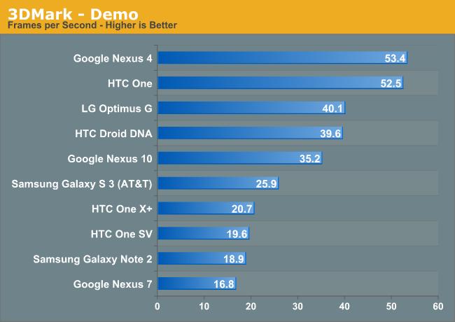 3DMark - Demo