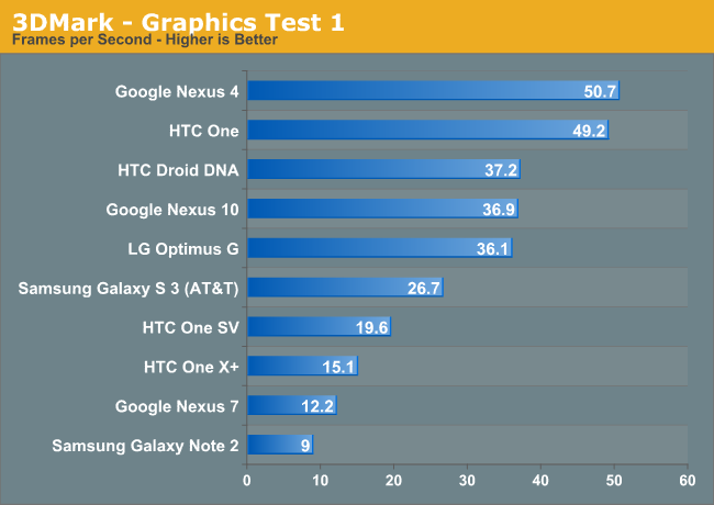3DMark for Android: Performance Preview