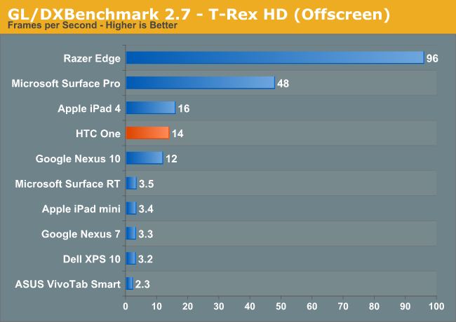 GL/DXBenchmark 2.7 - T-Rex HD (Offscreen)