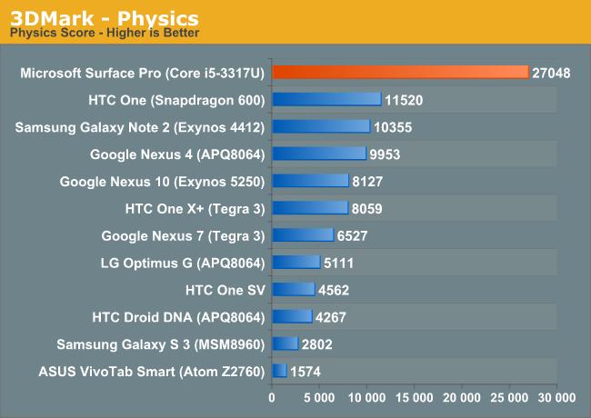 3DMark - Physics