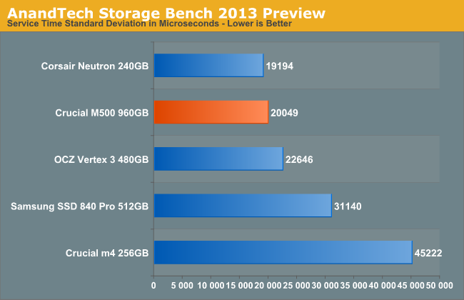 AnandTech Storage Bench 2013 Preview
