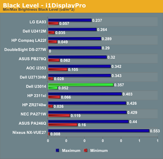 Black Level - i1DisplayPro
