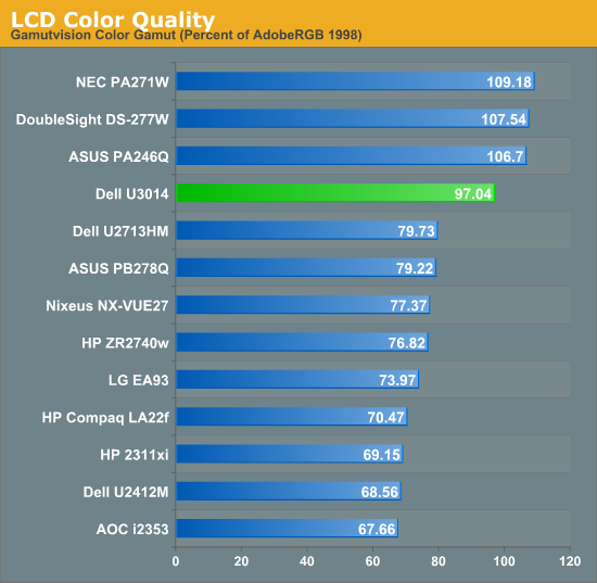 LCD Color Quality