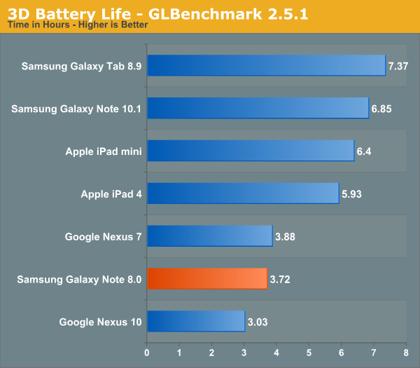 3D Battery Life - GLBenchmark 2.5.1