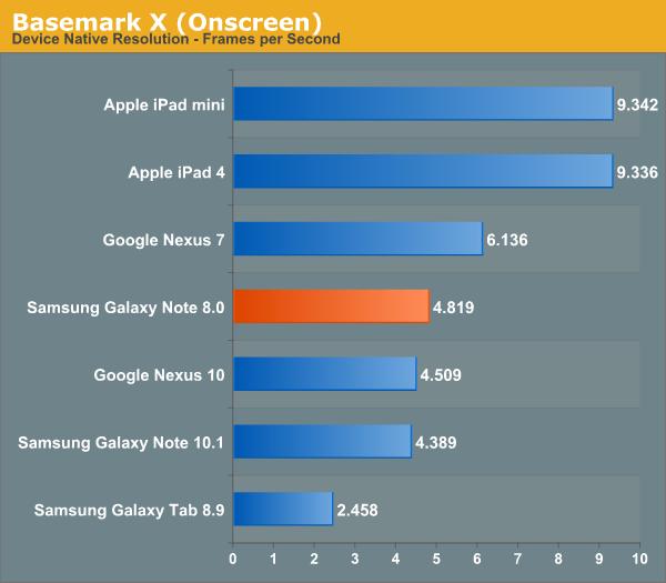 Basemark X (Onscreen)