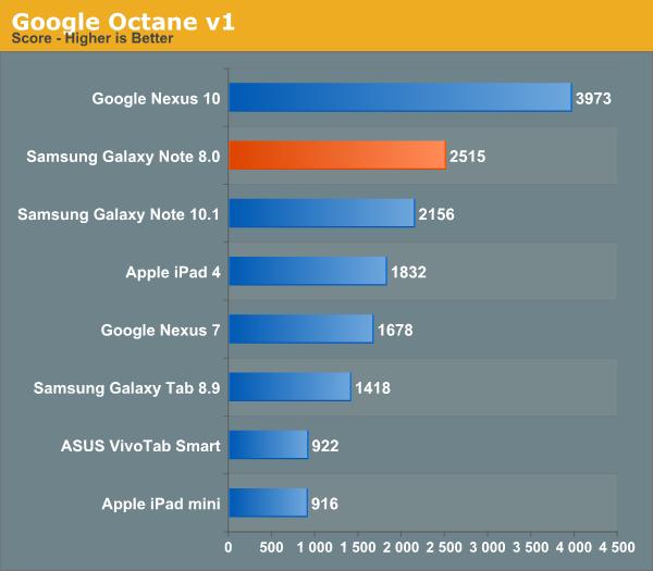 Google Octane v1
