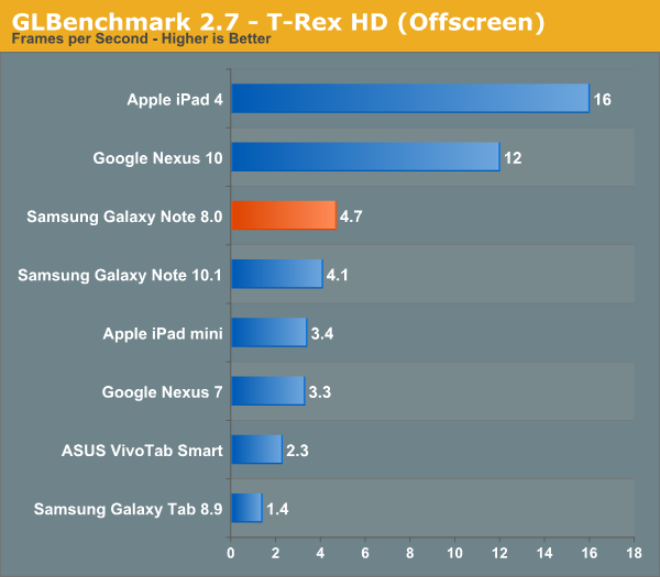 GLBenchmark 2.7 - T-Rex HD (Offscreen)