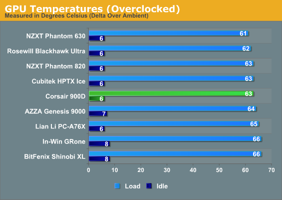 GPU Temperatures (Overclocked)